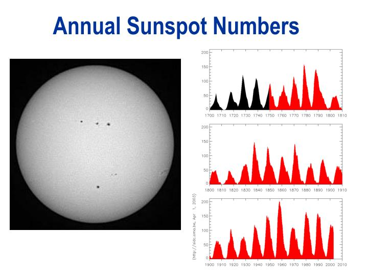 Annual Sunspot Numbers