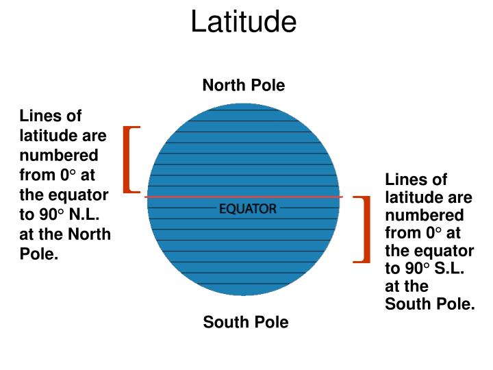 Lines of latitude are numbered from 0