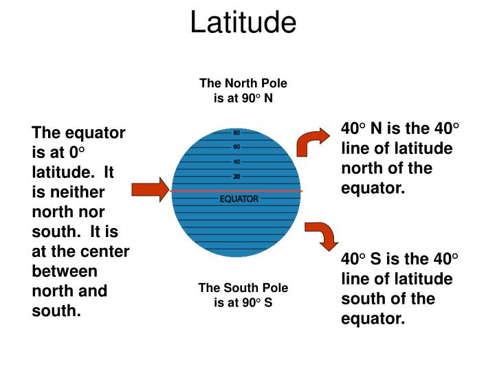 The equator is at 0