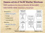 esquema estrela of the bc weather warehouse