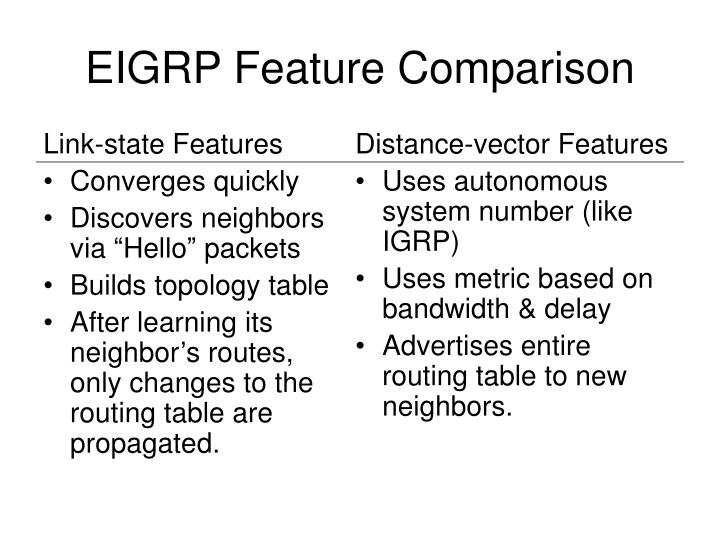 Link-state Features