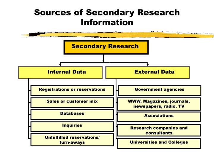 Sources of Secondary Research Information