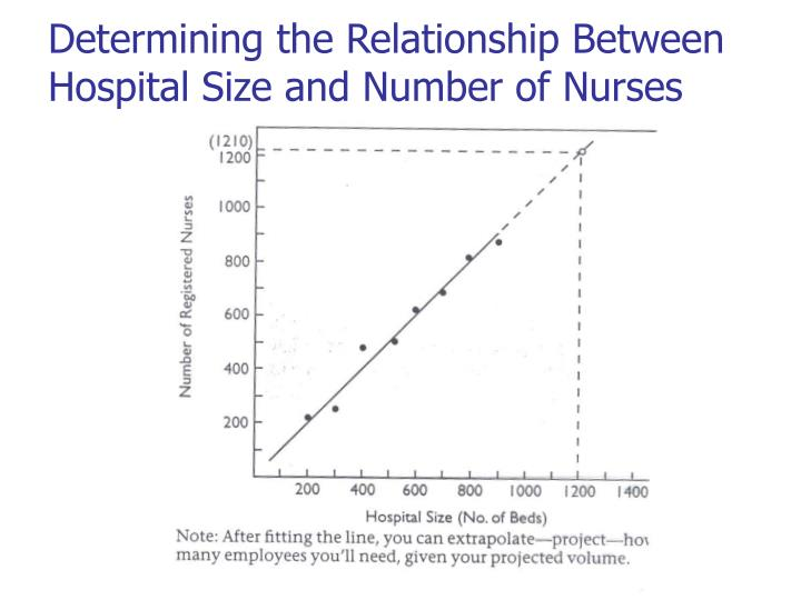 Determining the Relationship Between Hospital Size and Number of Nurses