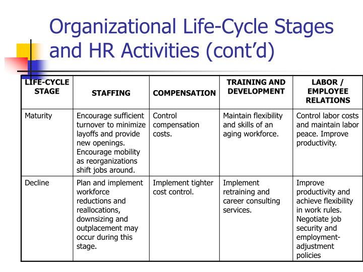 Organizational Life-Cycle Stages and HR Activities (cont'd)