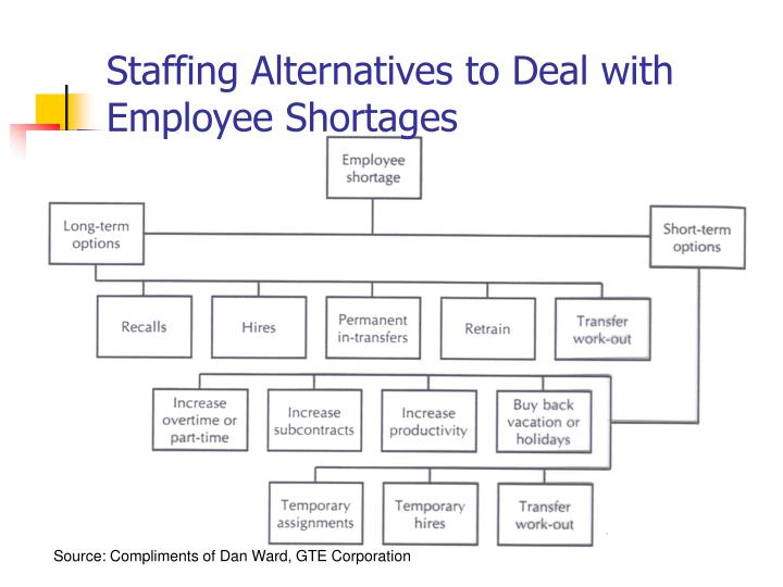Staffing Alternatives to Deal with Employee Shortages