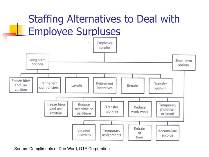Staffing Alternatives to Deal with Employee Surpluses