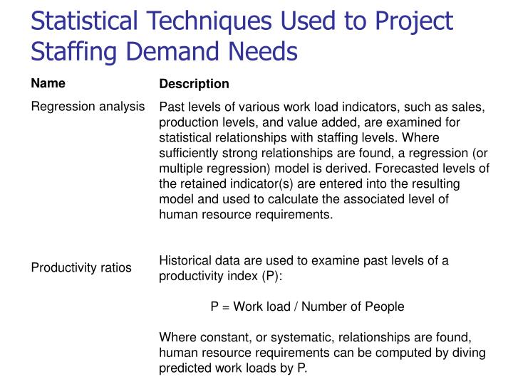 Statistical Techniques Used to Project Staffing Demand Needs