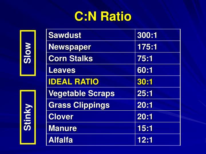 C:N Ratio