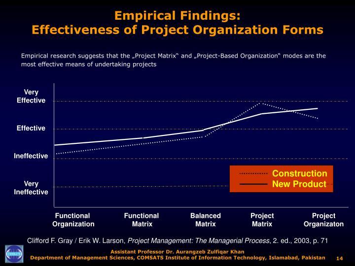 Empirical Findings:
