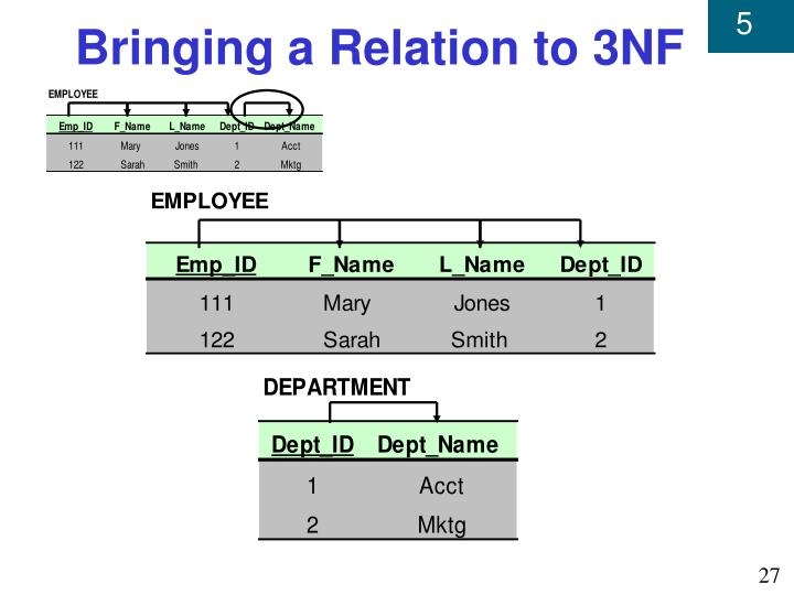 Bringing a Relation to 3NF