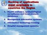 ranking of applications most available in countries the region