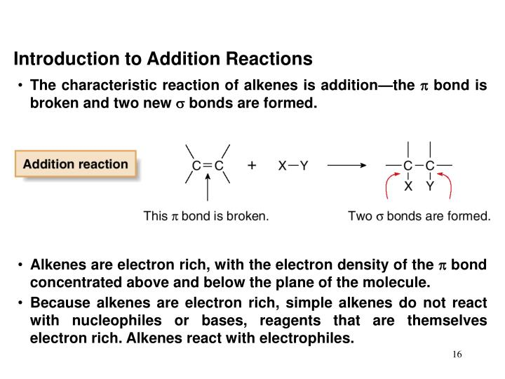 Introduction to Addition Reactions