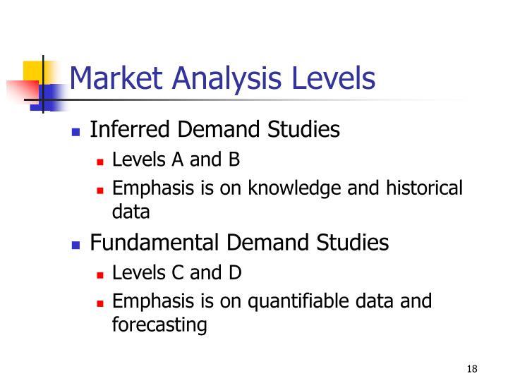 Market Analysis Levels
