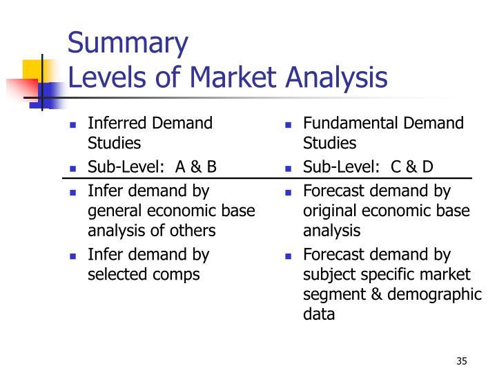 Inferred Demand Studies