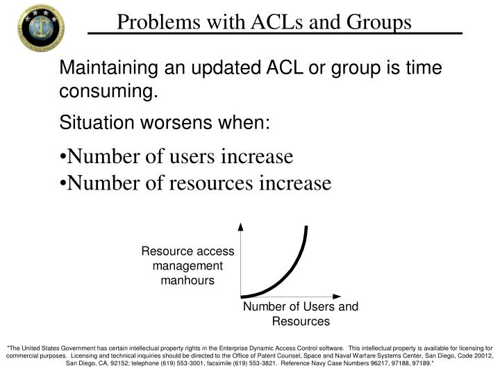 Problems with ACLs and Groups