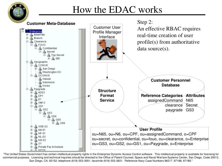 How the EDAC works