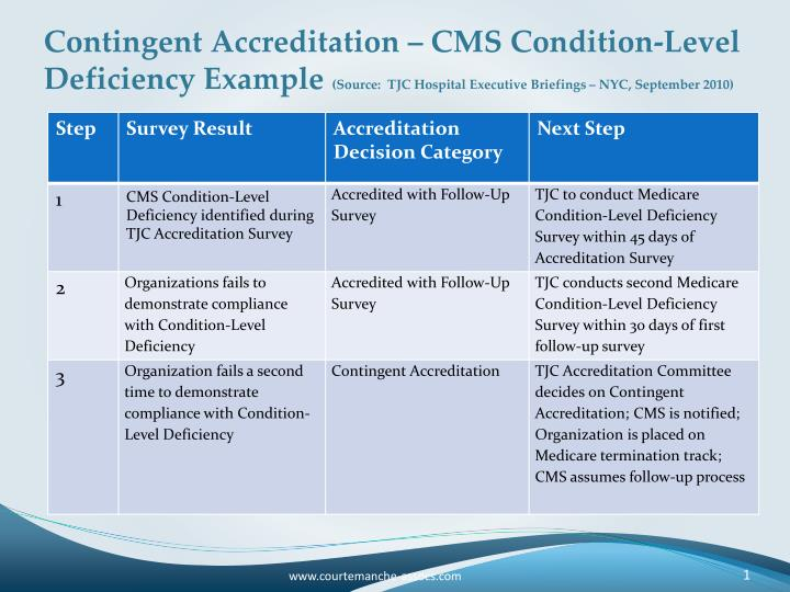 Contingent Accreditation – CMS Condition-Level Deficiency Example