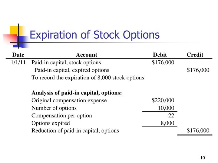 Expiration of Stock Options