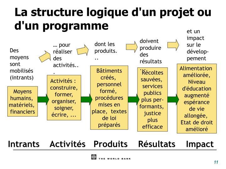 La structure logique d'un projet ou d'un programme