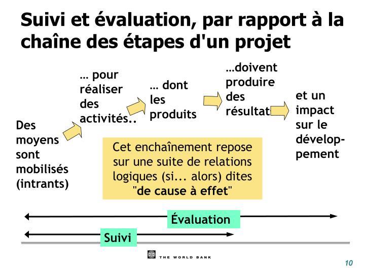 Suivi et évaluation, par rapport à la chaîne des étapes d'un projet