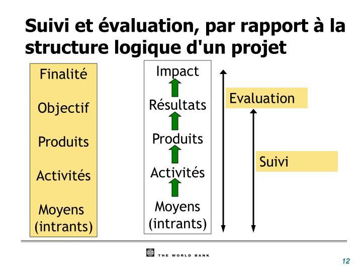 Suivi et évaluation, par rapport à la structure logique d'un projet