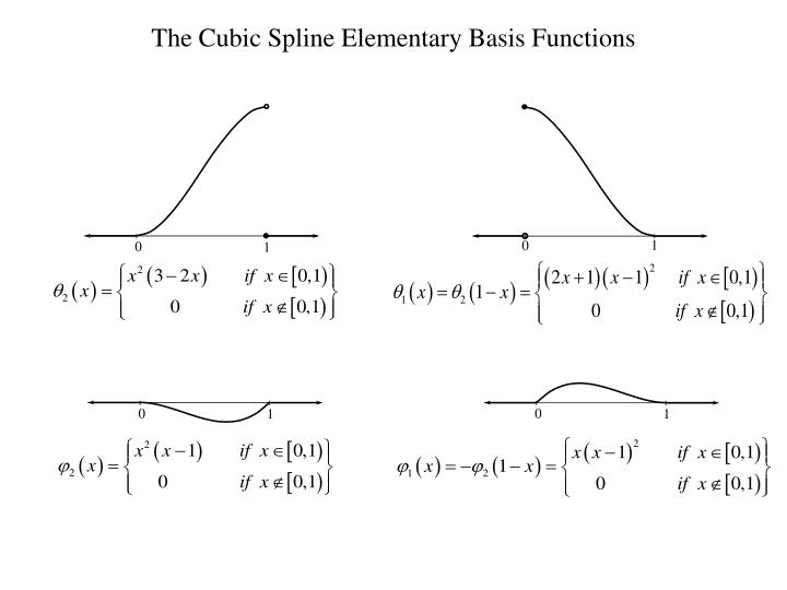 The Cubic Spline Elementary Basis Functions