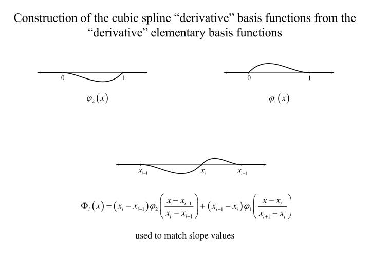 """Construction of the cubic spline """"derivative"""" basis functions from the """"derivative"""" elementary basis functions"""