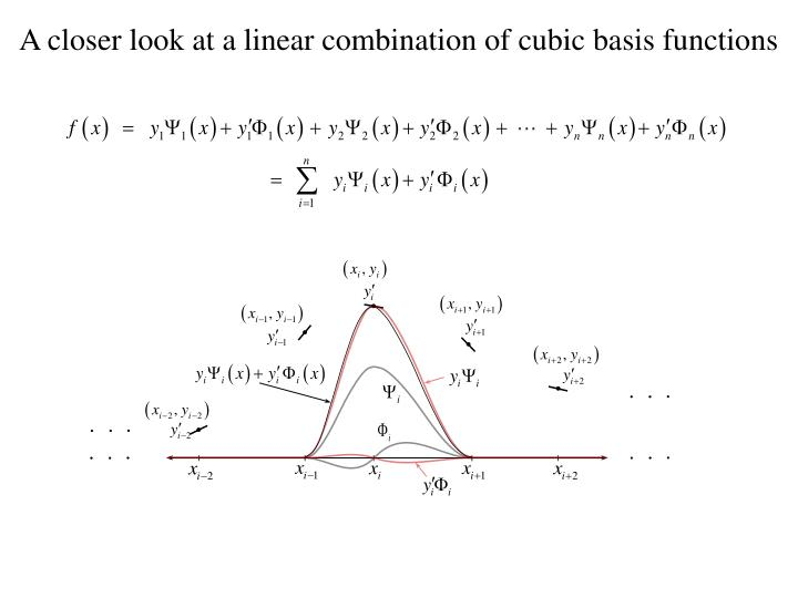 A closer look at a linear combination of cubic basis functions