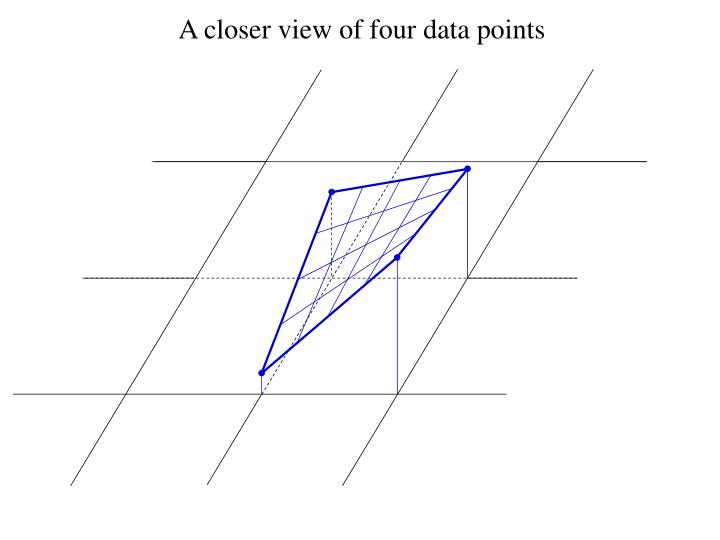 A closer view of four data points
