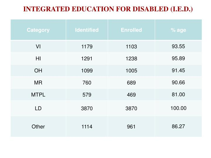 INTEGRATED EDUCATION FOR DISABLED (I.E.D.)