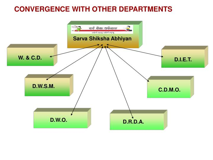 CONVERGENCE WITH OTHER DEPARTMENTS