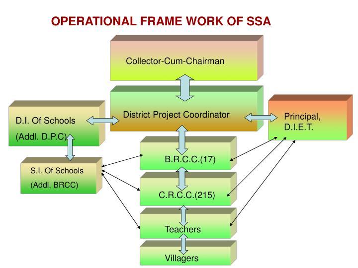 OPERATIONAL FRAME WORK OF SSA