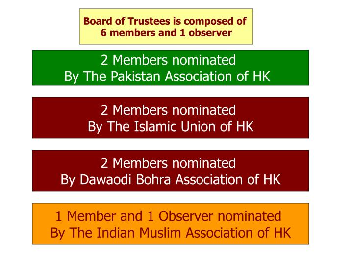 Board of Trustees is composed of