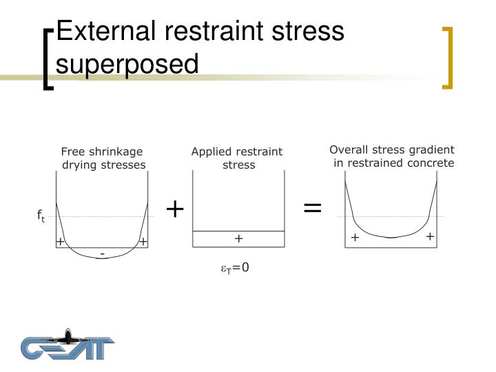 Overall stress gradient