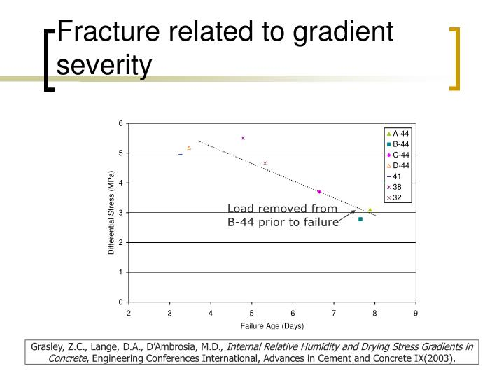 Fracture related to gradient severity