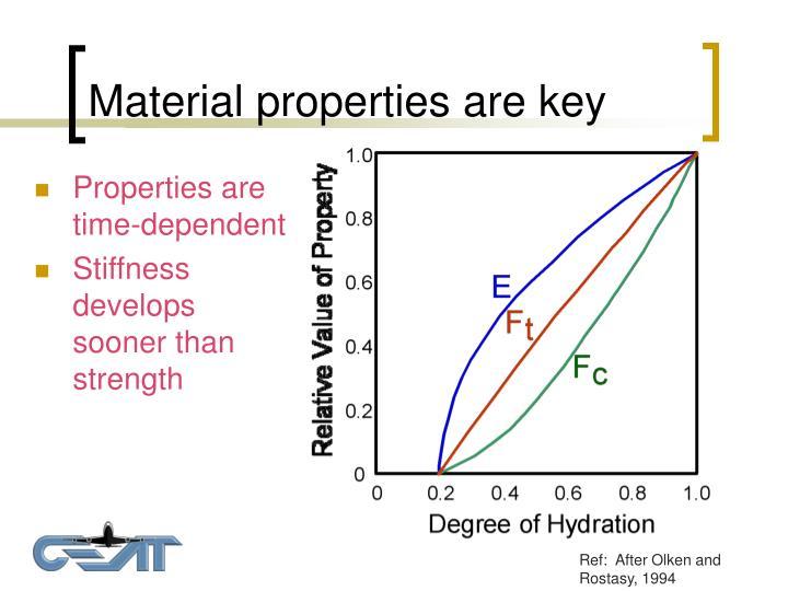 Material properties are key