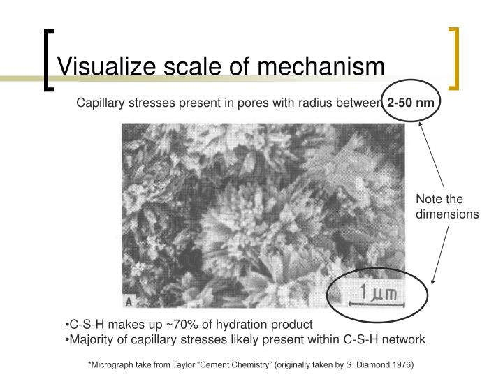 Visualize scale of mechanism