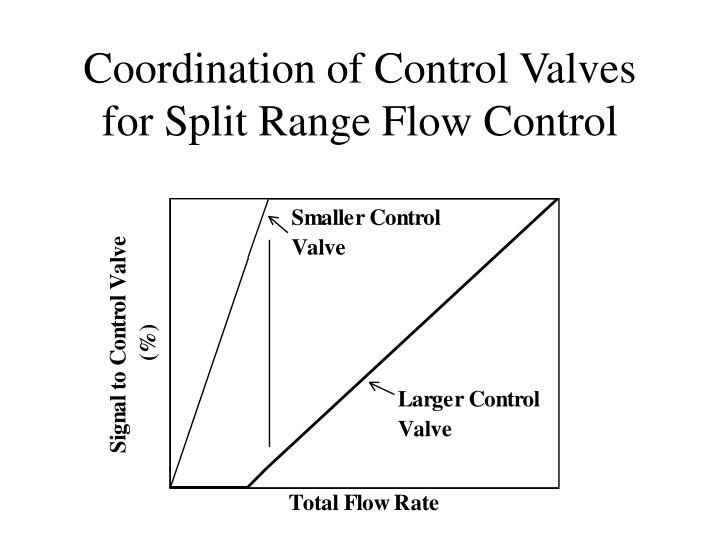 Coordination of Control Valves for Split Range Flow Control