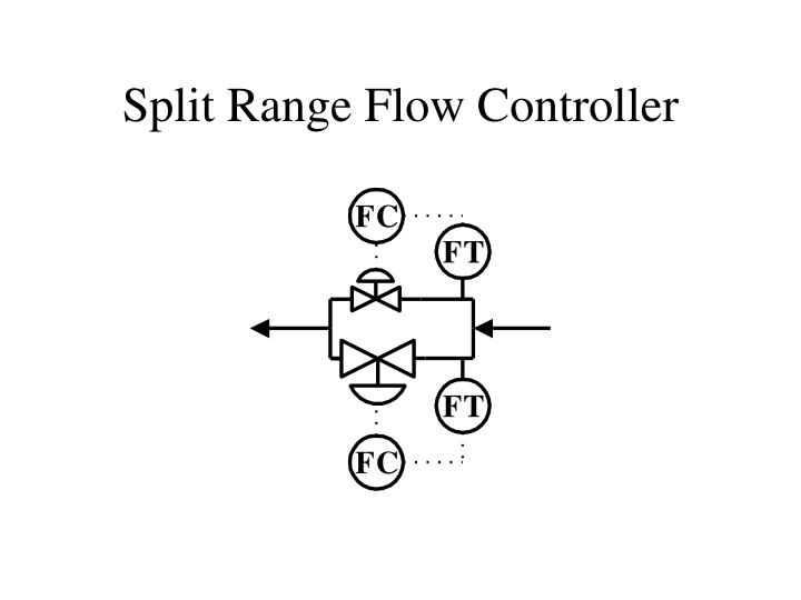 Split Range Flow Controller