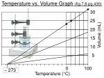 temperature vs volume graph fig 7 8 pg 430