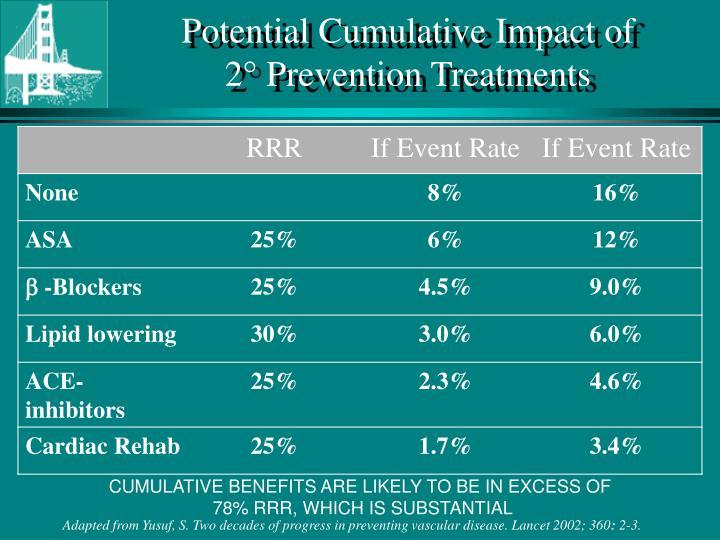 Potential Cumulative Impact of