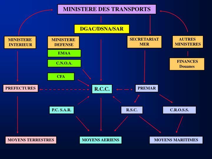 MINISTERE DES TRANSPORTS