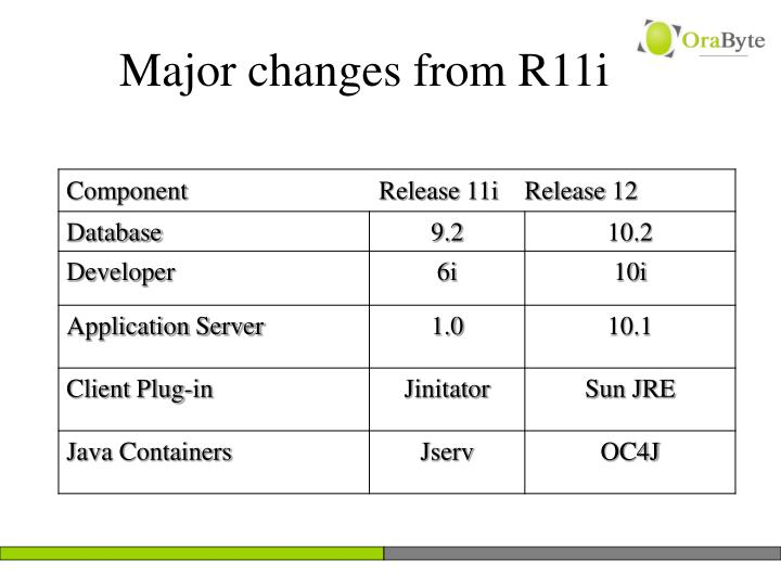 Major changes from r11i