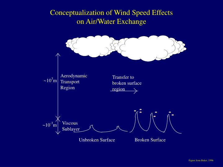 Conceptualization of Wind Speed Effects on Air/Water Exchange