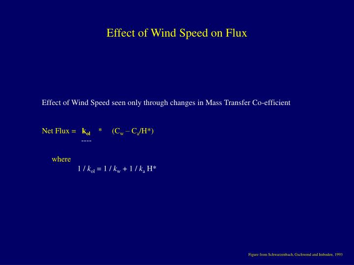Effect of Wind Speed on Flux