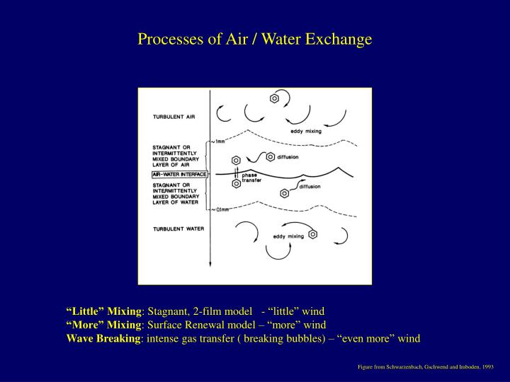 Processes of air water exchange