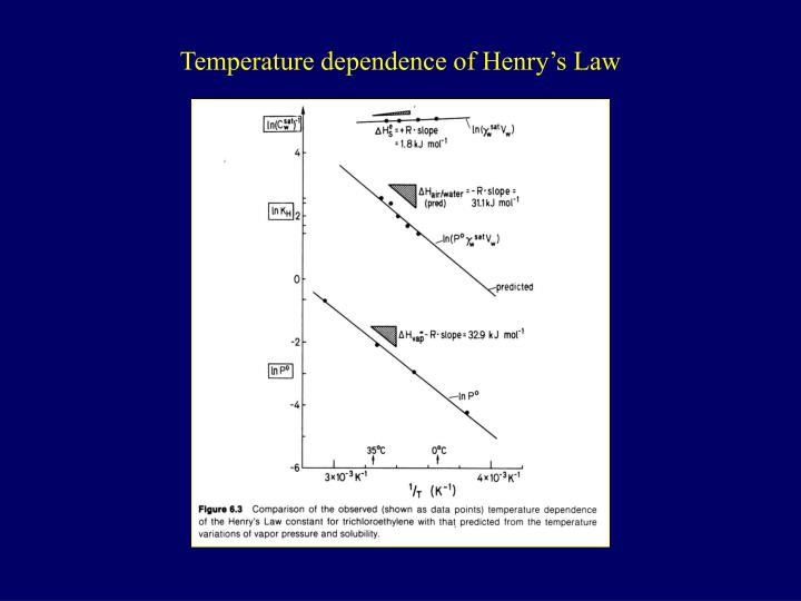 Temperature dependence of Henry's Law