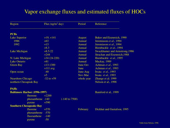 Vapor exchange fluxes and estimated fluxes of HOCs