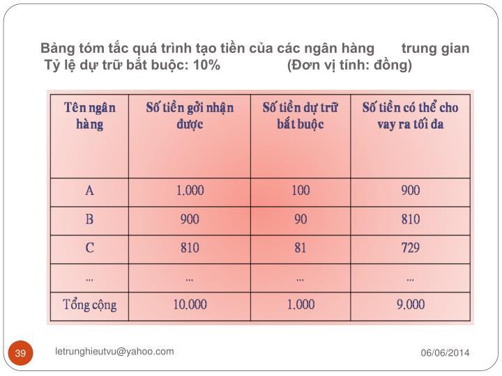 Bảng tóm tắc quá trình tạo tiền của các ngân hàng       trung gian