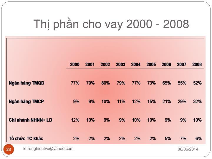 Thị phần cho vay 2000 - 2008